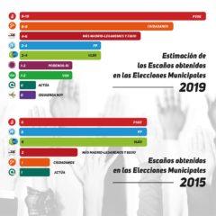 Estimación de votos en las elecciones municipales según los resultados de las elecciones generales