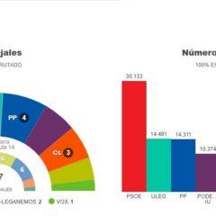 El PSOE se hace con el Sur de Madrid
